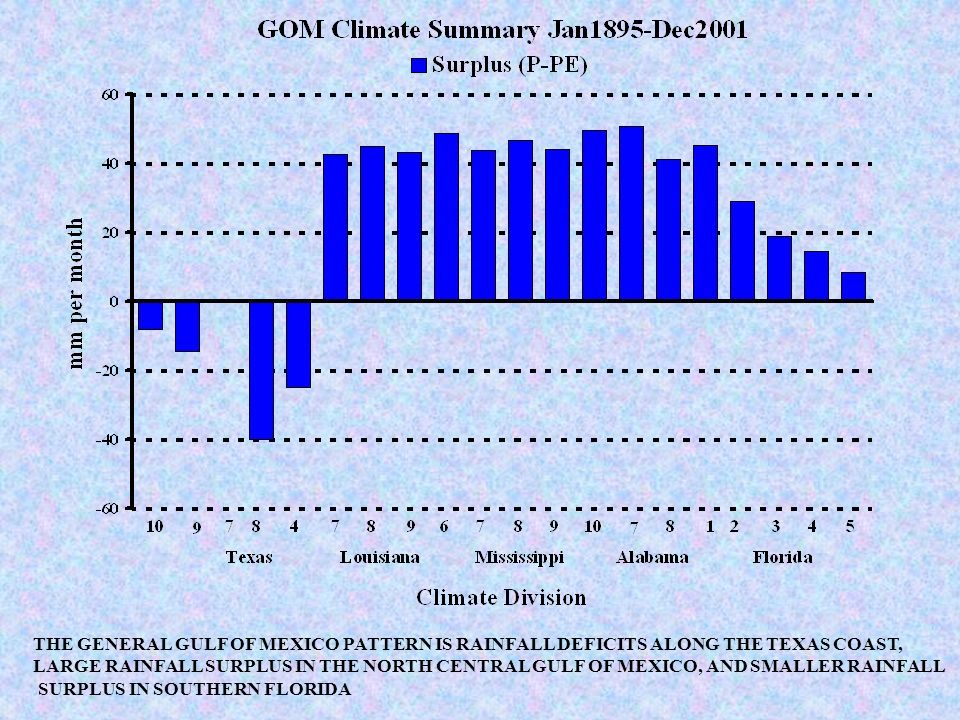 THE GENERAL GULF OF MEXICO PATTERN IS RAINFALL DEFICITS ALONG THE TEXAS COAST, LARGE RAINFALL SURPLUS IN THE NORTH CENTRAL GULF OF MEXICO, AND SMALLER RAINFALL SURPLUS IN SOUTHERN FLORIDA
