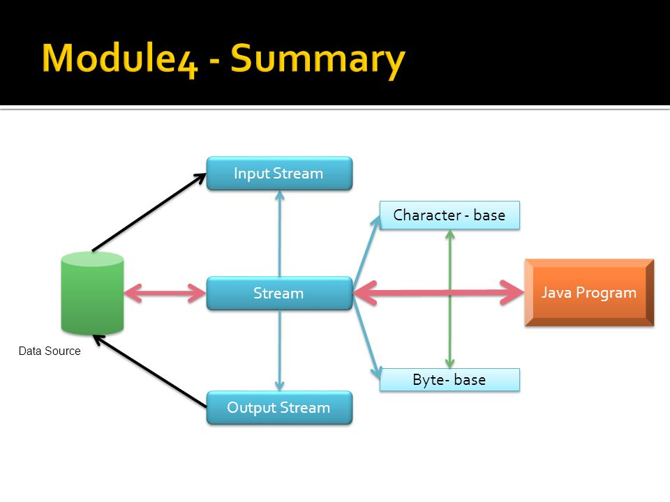 Character - base Byte- base Stream Data Source Input Stream Output Stream Java Program