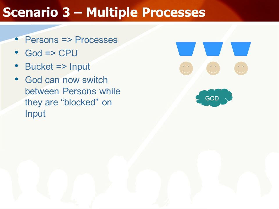Scenario 3 – Multiple Processes Persons => Processes God => CPU Bucket => Input God can now switch between Persons while they are blocked on Input GOD