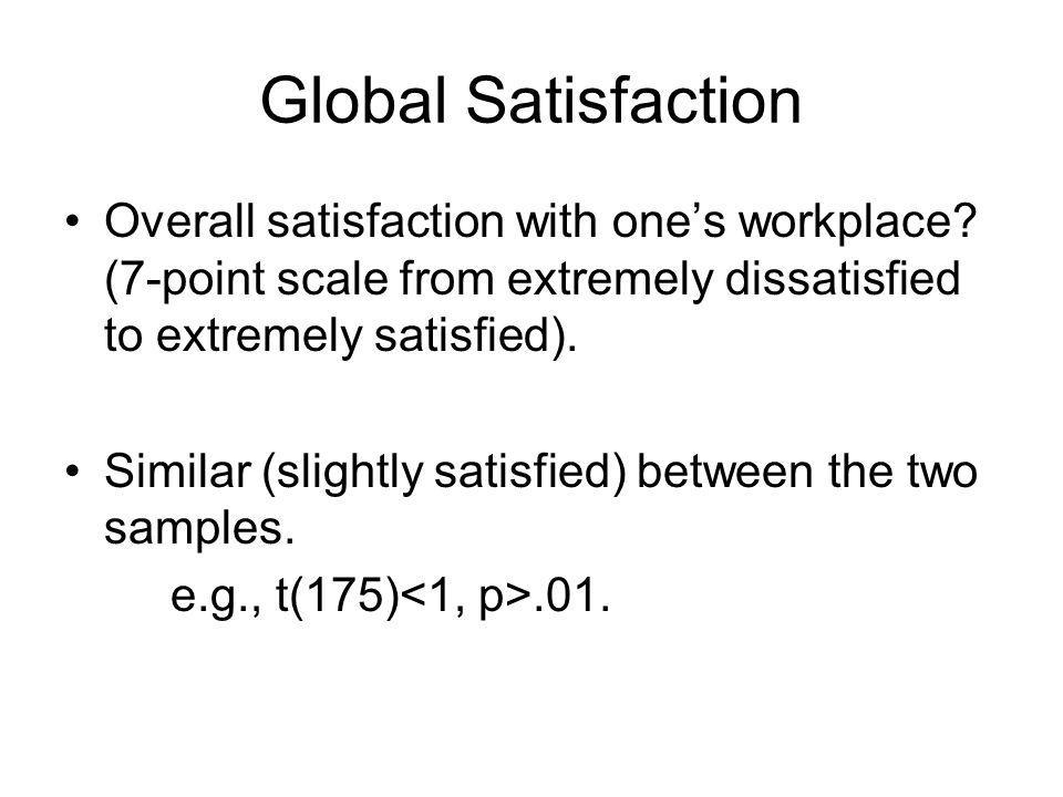 Global Satisfaction Overall satisfaction with ones workplace.