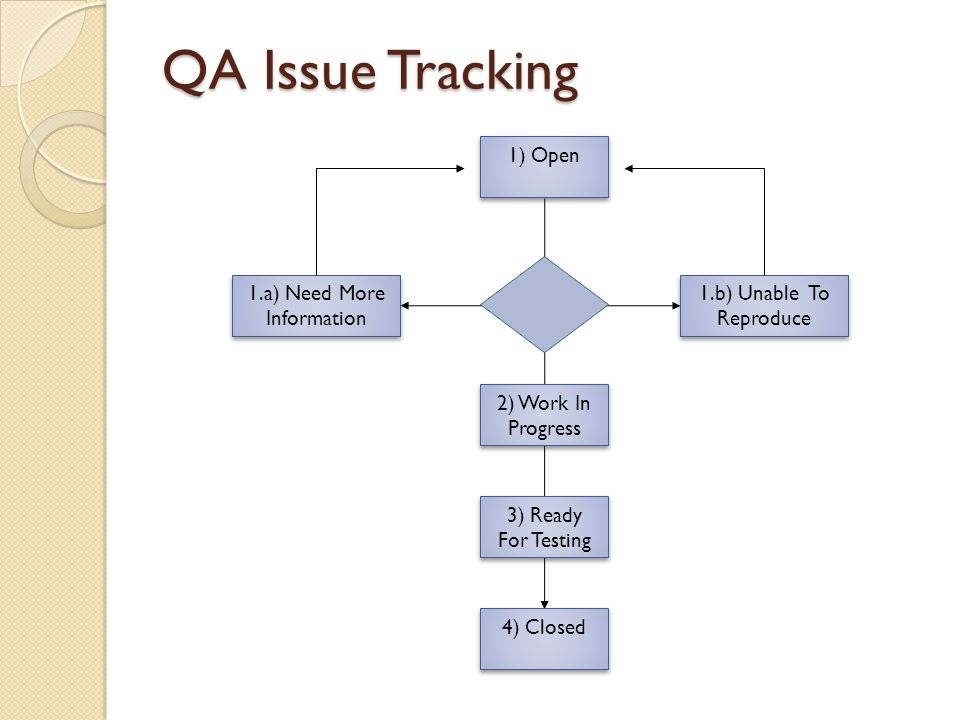 QA Issue Tracking 1) Open 2) Work In Progress 1.b) Unable To Reproduce 1.a) Need More Information 3) Ready For Testing 4) Closed