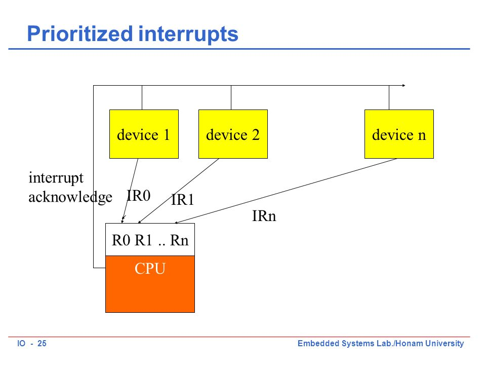 IO - 25Embedded Systems Lab./Honam University Prioritized interrupts CPU device 1device 2device n R0 R1..