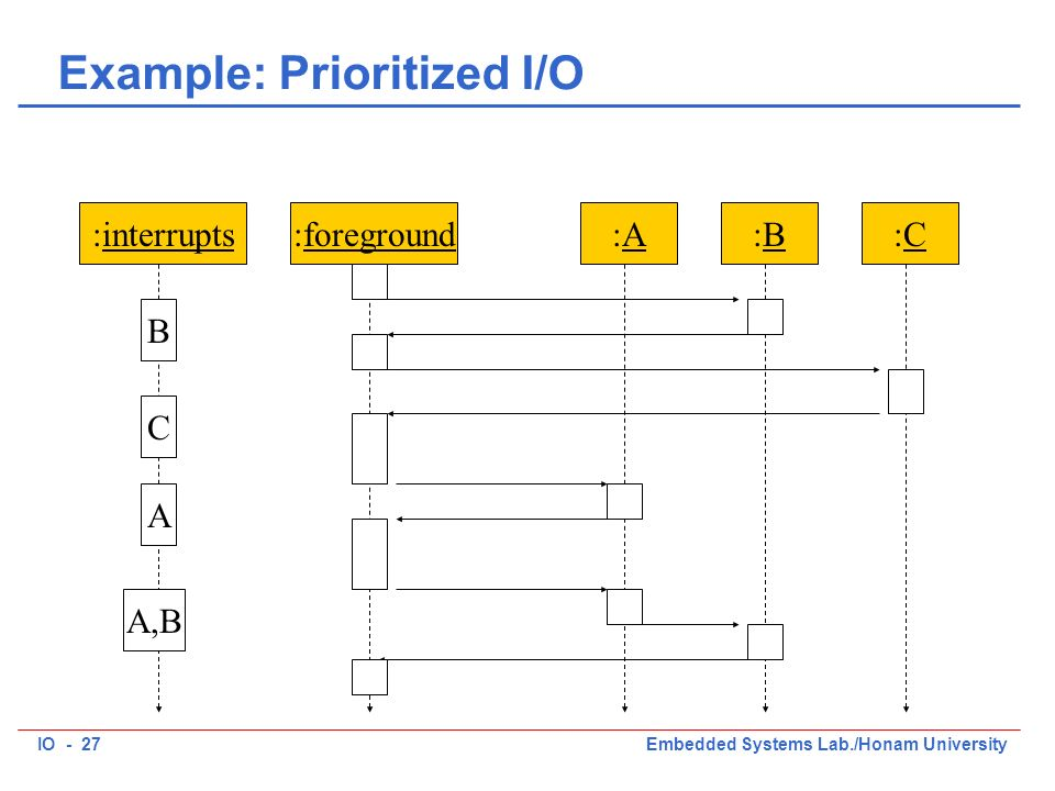 IO - 27Embedded Systems Lab./Honam University Example: Prioritized I/O :interrupts:foreground:A:A:B:B:C:C B A,B C A