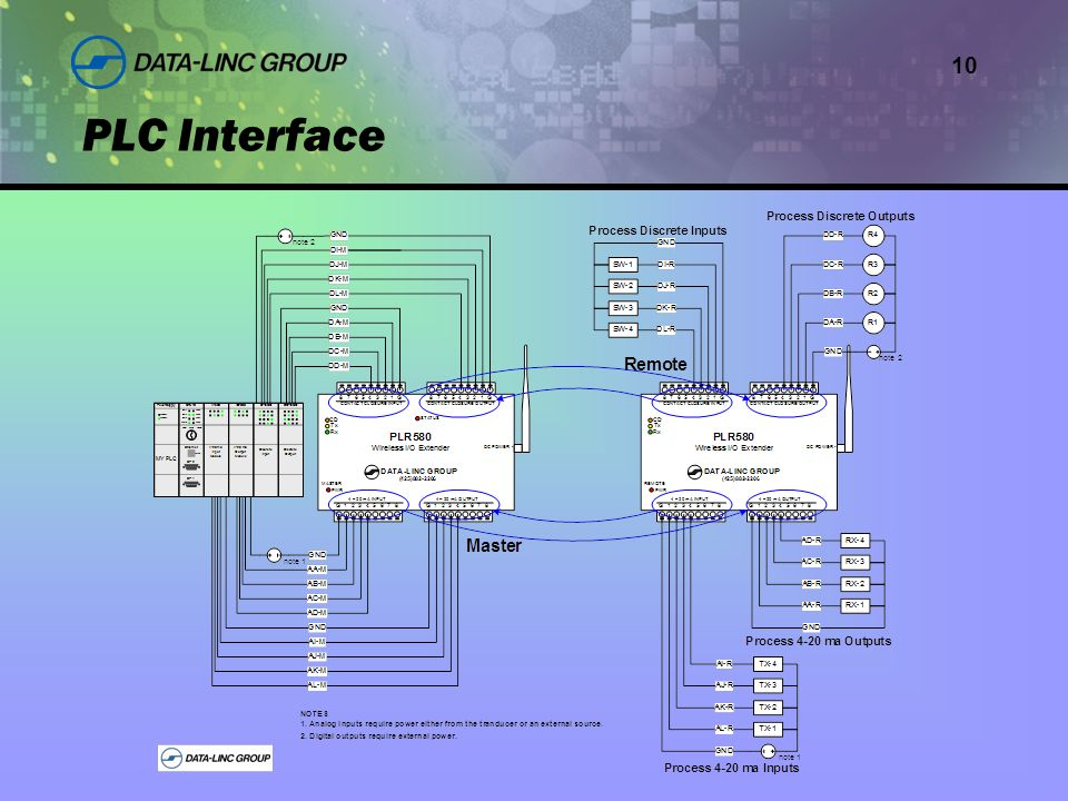 10 PLC Interface