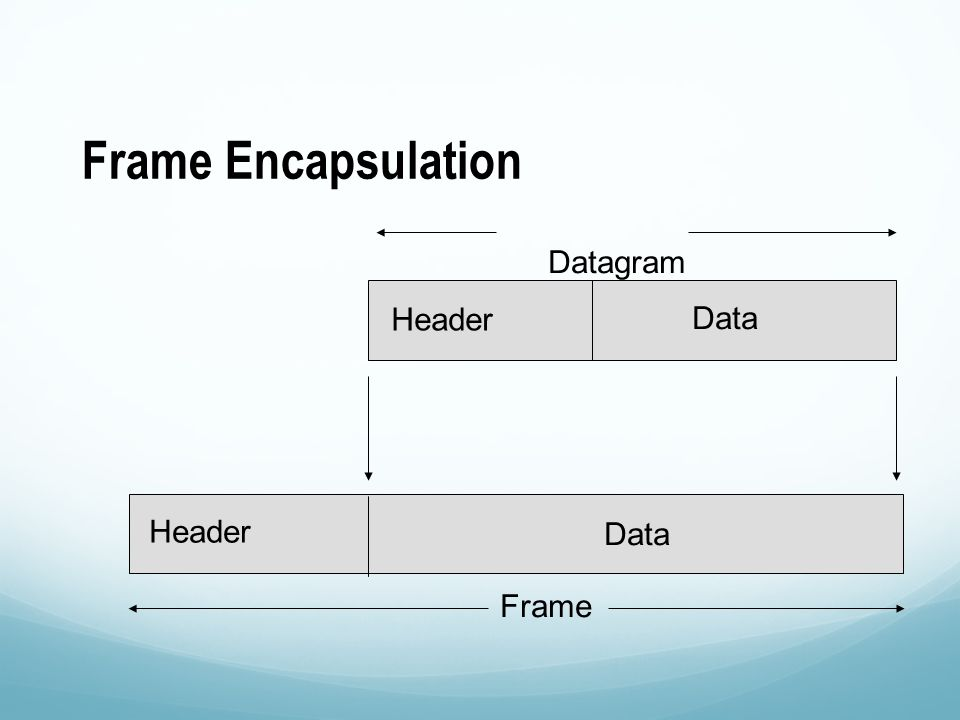 Frame Encapsulation Datagram Header Data Header Frame