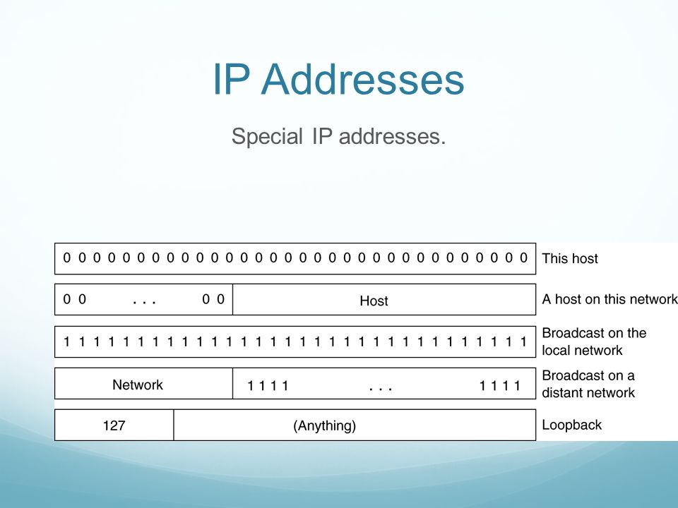 IP Addresses Special IP addresses.