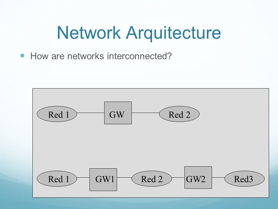 Network Arquitecture How are networks interconnected Red 1 GW Red 2 Red 1 GW1 Red 2 GW2 Red3