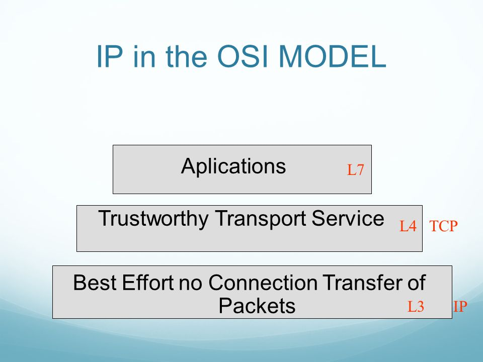 IP in the OSI MODEL Aplications Trustworthy Transport Service Best Effort no Connection Transfer of Packets L7 L4 TCP L3 IP