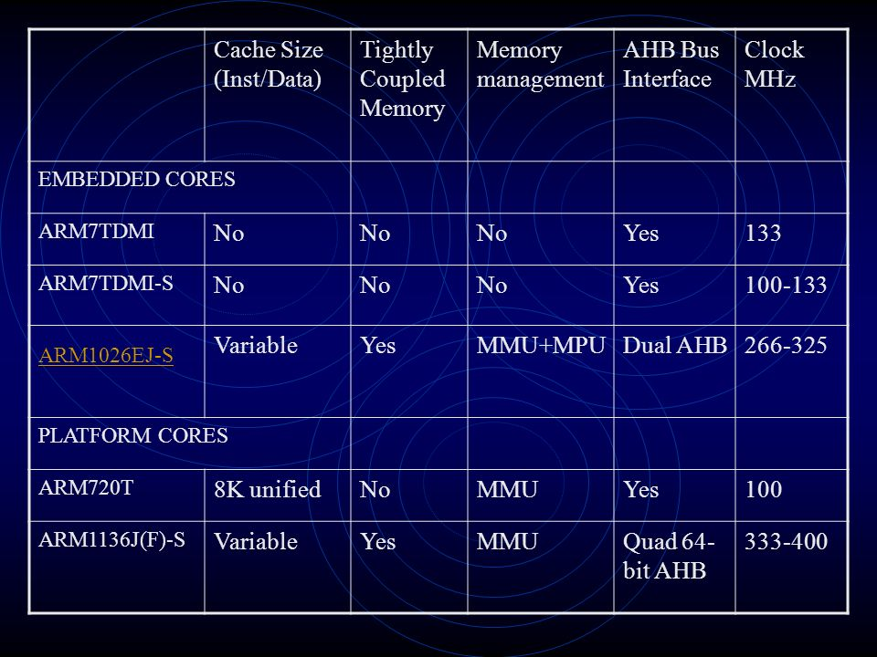 Cache Size (Inst/Data) Tightly Coupled Memory Memory management AHB Bus Interface Clock MHz EMBEDDED CORES ARM7TDMI No Yes133 ARM7TDMI-S No Yes100-133 ARM1026EJ-S VariableYesMMU+MPUDual AHB266-325 PLATFORM CORES ARM720T 8K unifiedNoMMUYes100 ARM1136J(F)-S VariableYesMMUQuad 64- bit AHB 333-400