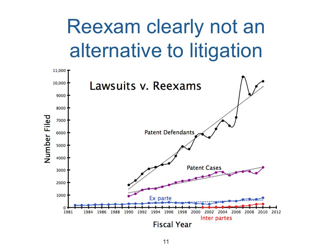 11 Reexam clearly not an alternative to litigation