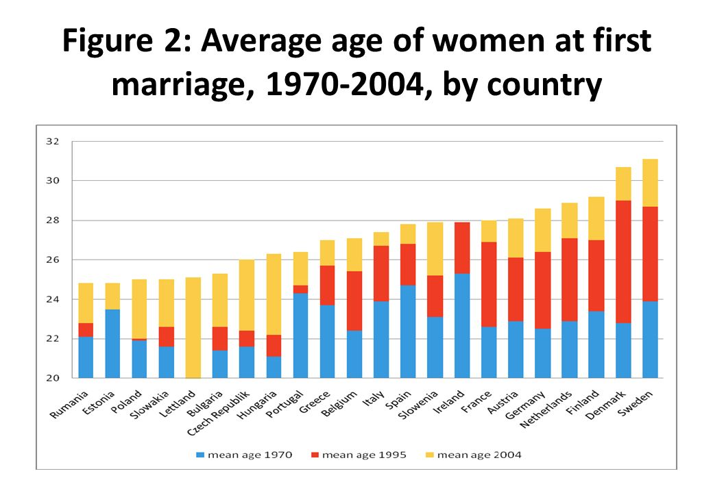 Figure 2: Average age of women at first marriage, 1970-2004, by country