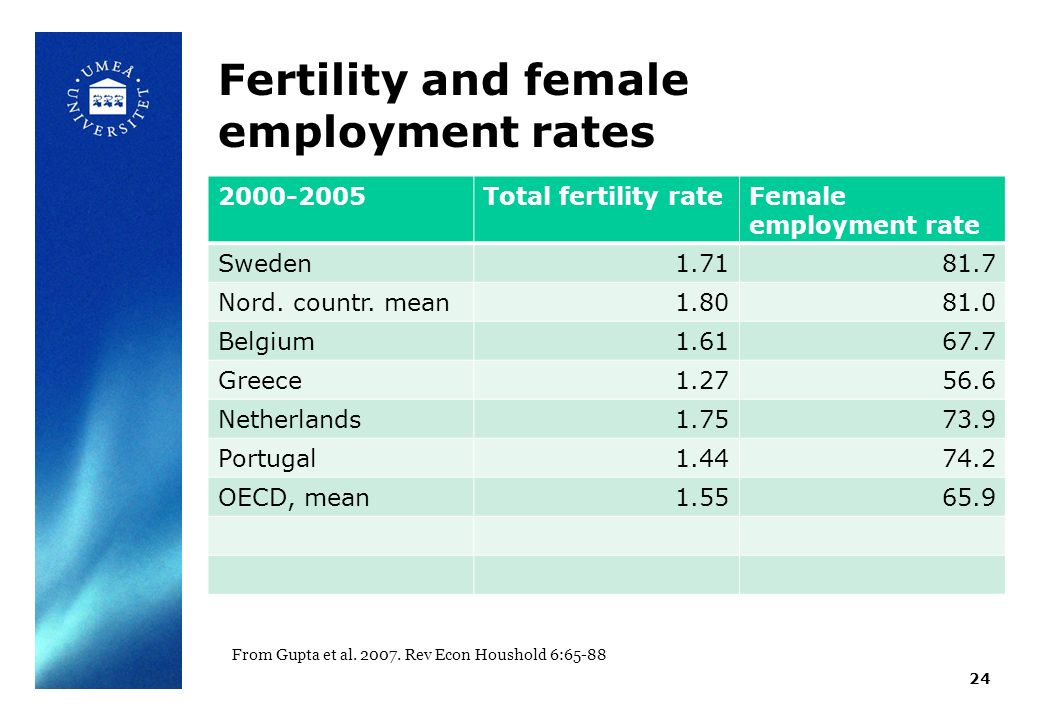 Fertility and female employment rates 2000-2005Total fertility rateFemale employment rate Sweden1.7181.7 Nord.