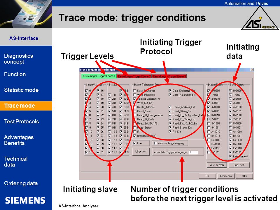 Automation and Drives AS-Interface Analyser AS-Interface Diagnostics concept Function Statistic mode Advantages Benefits Technical data Ordering data Trace mode Test Protocols Trace mode: trigger conditions Initiating slave Initiating Trigger Protocol Trigger Levels Initiating data Number of trigger conditions before the next trigger level is activated Trace mode