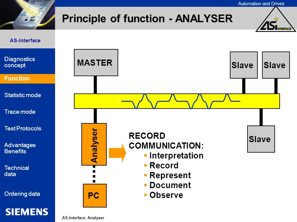 Automation and Drives AS-Interface Analyser AS-Interface Diagnostics concept Function Statistic mode Advantages Benefits Technical data Ordering data Trace mode Test Protocols Principle of function - ANALYSER MASTER Slave Analyser Slave PC Function RECORD COMMUNICATION: Interpretation Record Represent Document Observe