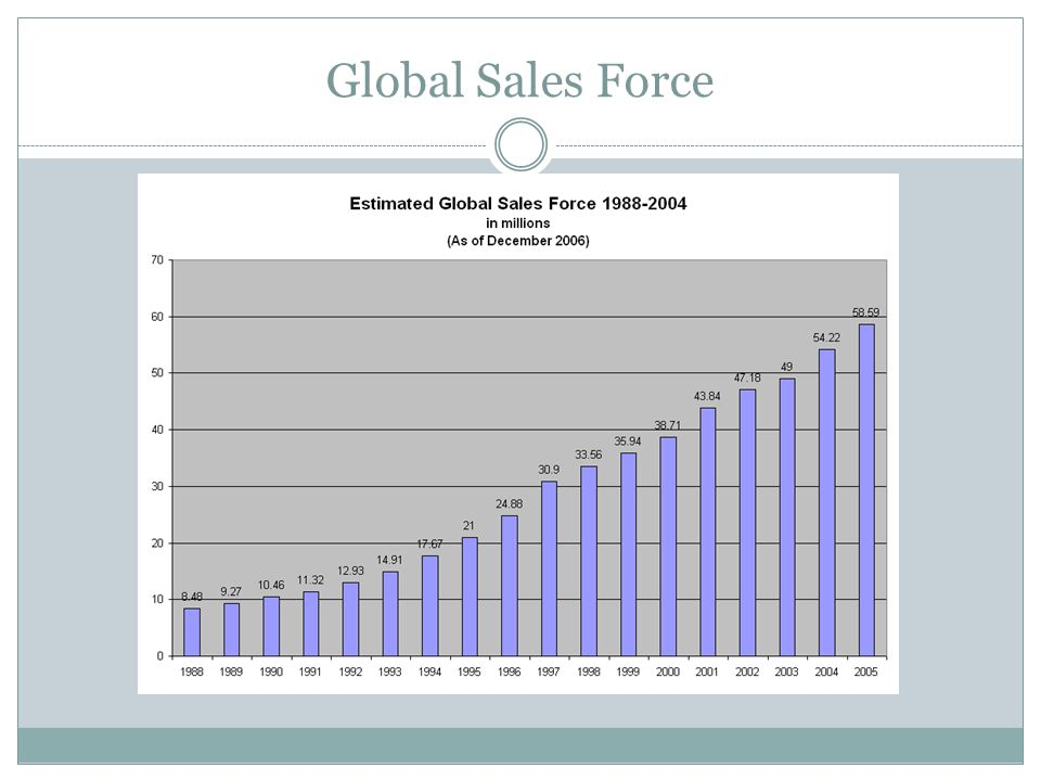 Global Sales Force