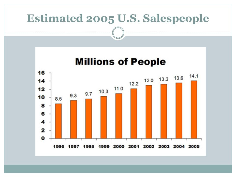 Estimated 2005 U.S. Salespeople