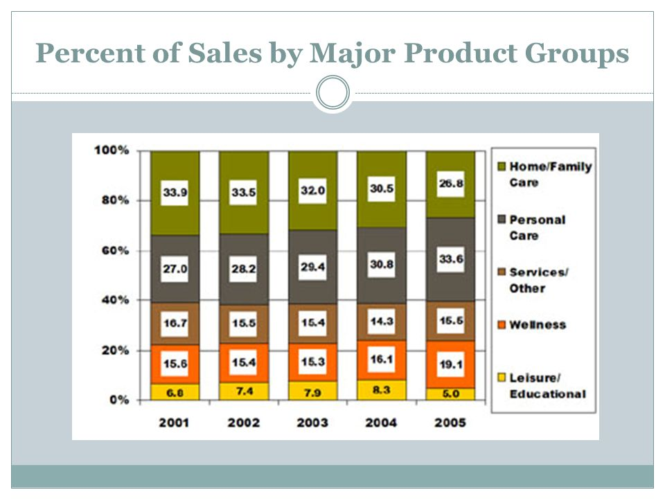 Percent of Sales by Major Product Groups