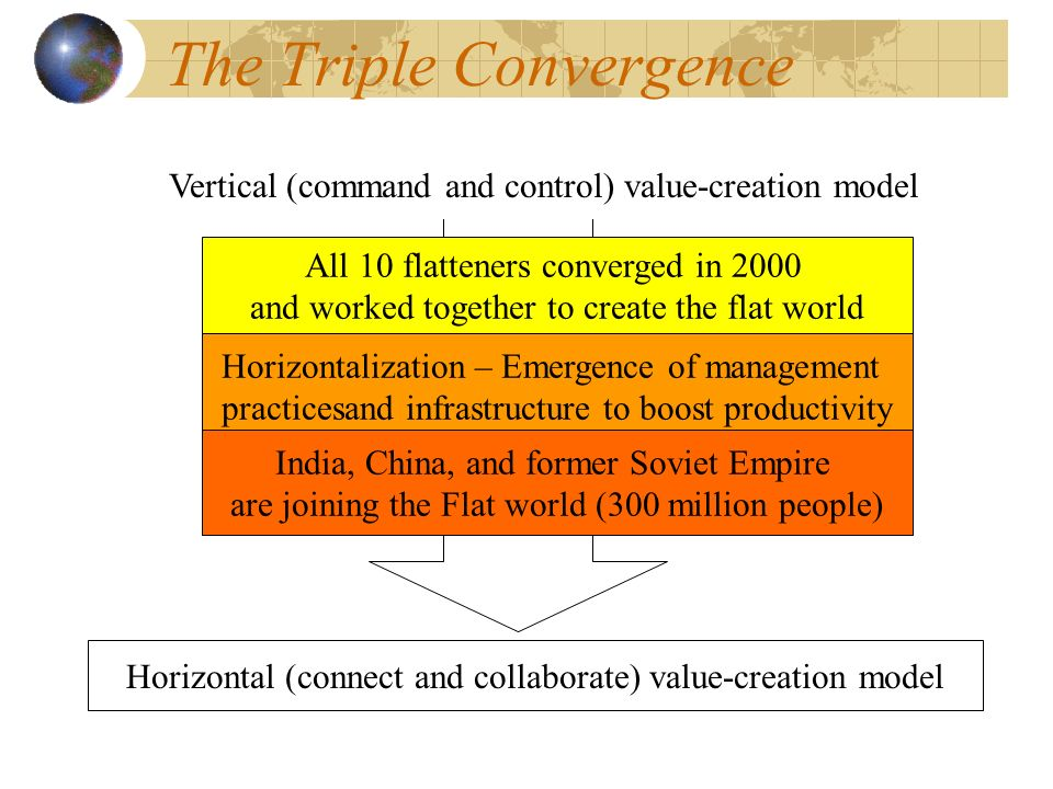 The Triple Convergence Vertical (command and control) value-creation model Horizontal (connect and collaborate) value-creation model All 10 flatteners converged in 2000 and worked together to create the flat world Horizontalization – Emergence of management practicesand infrastructure to boost productivity India, China, and former Soviet Empire are joining the Flat world (300 million people)