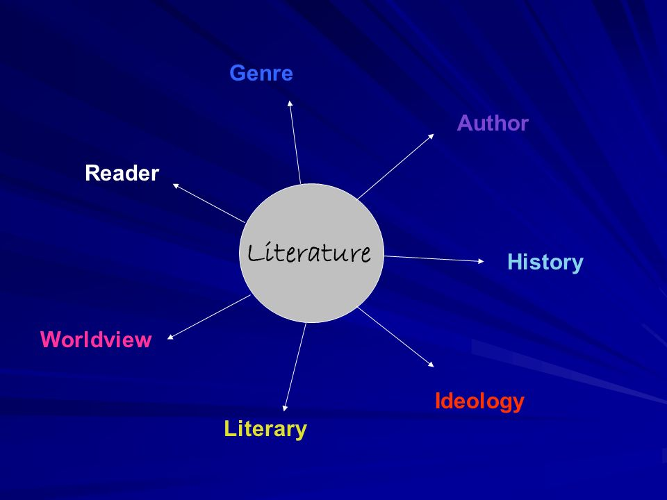 Literature Genre Author History Ideology Literary Worldview Reader