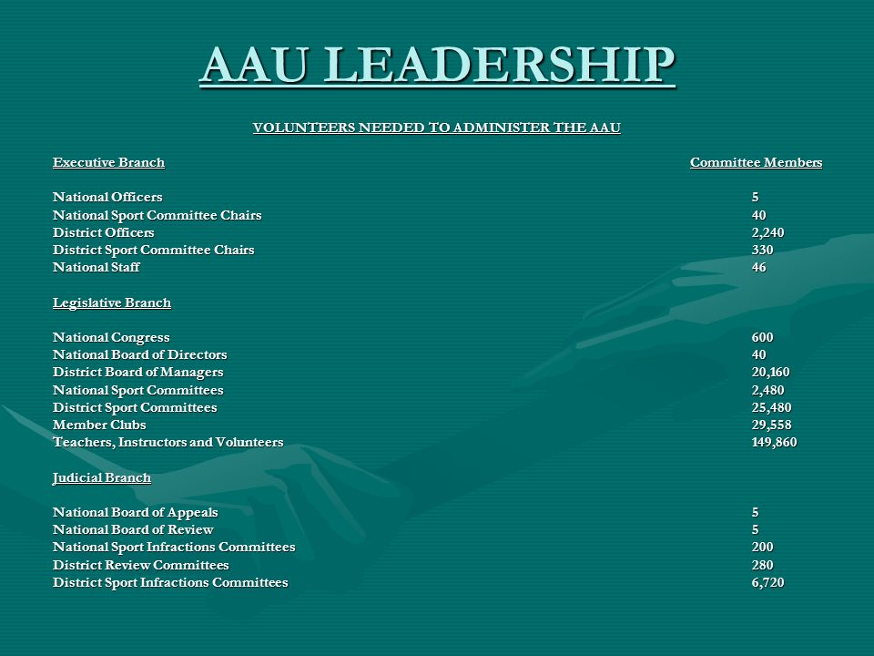 AAU LEADERSHIP VOLUNTEERS NEEDED TO ADMINISTER THE AAU Executive Branch Committee Members National Officers 5 National Sport Committee Chairs 40 District Officers 2,240 District Sport Committee Chairs 330 National Staff 46 Legislative Branch National Congress 600 National Board of Directors 40 District Board of Managers 20,160 National Sport Committees 2,480 District Sport Committees 25,480 Member Clubs 29,558 Teachers, Instructors and Volunteers 149,860 Judicial Branch National Board of Appeals 5 National Board of Review 5 National Sport Infractions Committees 200 District Review Committees 280 District Sport Infractions Committees 6,720
