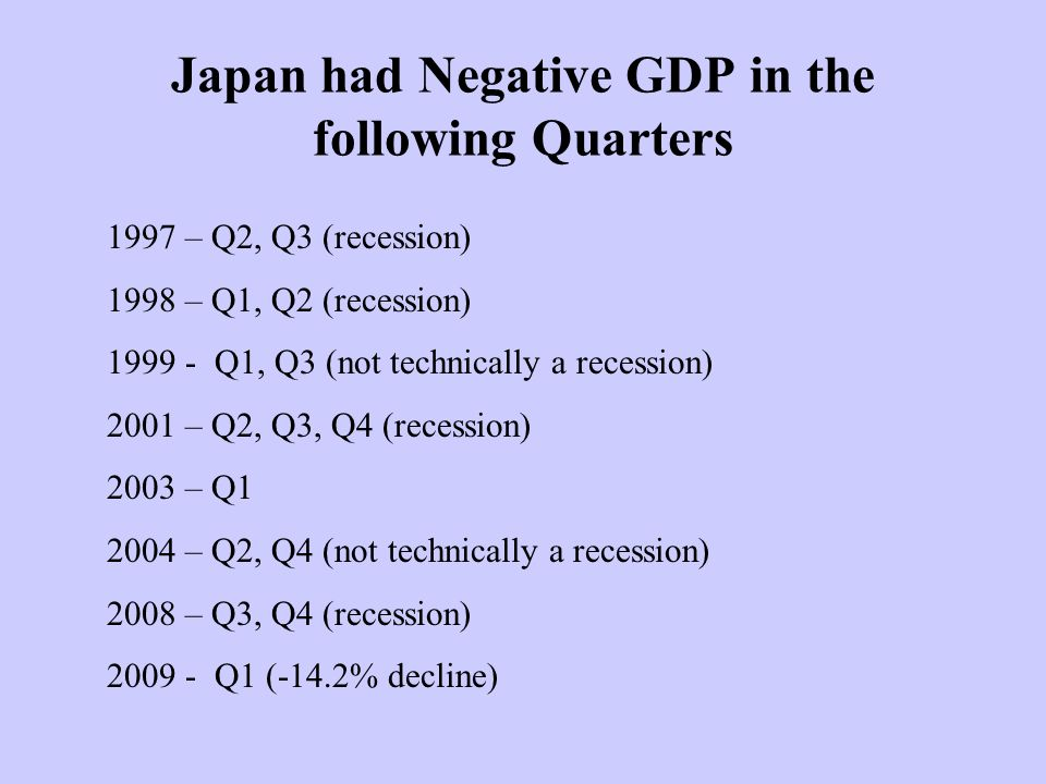 Japan had Negative GDP in the following Quarters 1997 – Q2, Q3 (recession) 1998 – Q1, Q2 (recession) Q1, Q3 (not technically a recession) 2001 – Q2, Q3, Q4 (recession) 2003 – Q – Q2, Q4 (not technically a recession) 2008 – Q3, Q4 (recession) Q1 (-14.2% decline)