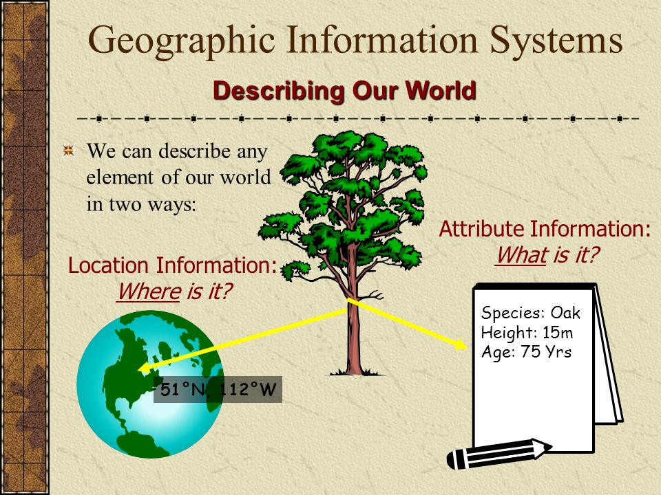 Geographic Information Systems Describing Our World We can describe any element of our world in two ways: Attribute Information: What is it.
