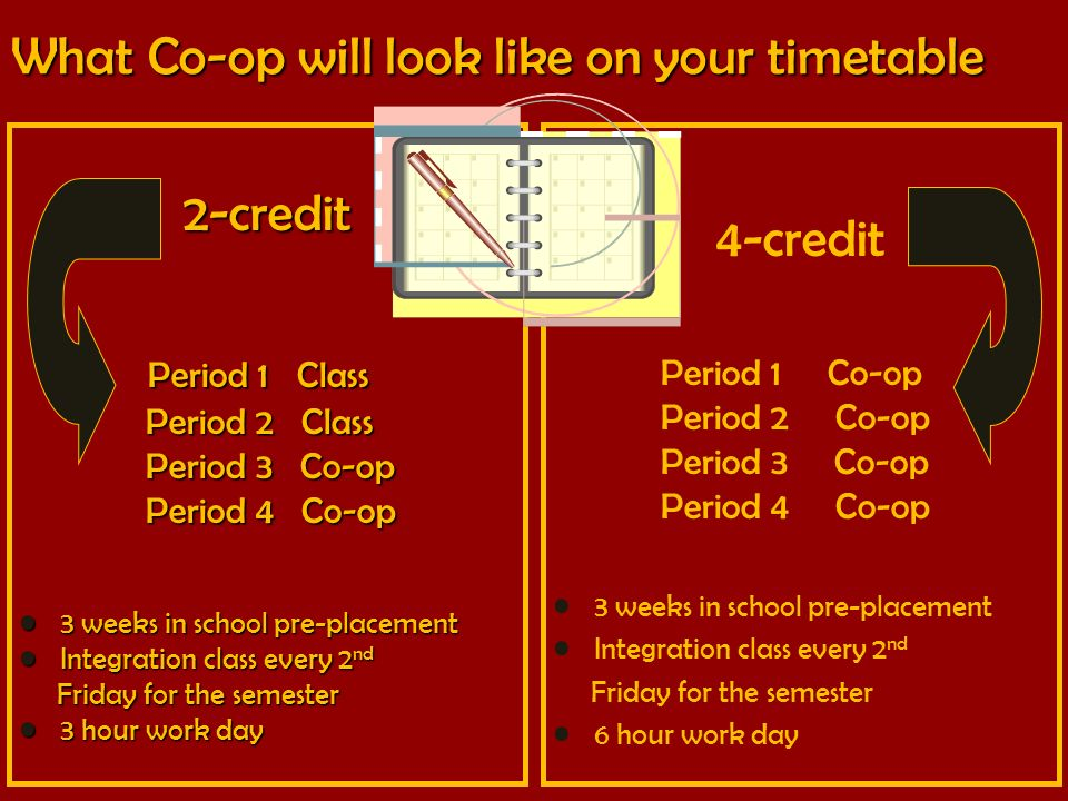 What Co-op will look like on your timetable 2-credit Period 1 Class Period 1 Class Period 2 Class Period 2 Class Period 3 Co-op Period 3 Co-op Period 4 Co-op Period 4 Co-op 3 weeks in school pre-placement 3 weeks in school pre-placement Integration class every 2 nd Integration class every 2 nd Friday for the semester Friday for the semester 3 hour work day 3 hour work day 4-credit Period 1 Co-op Period 2 Co-op Period 3 Co-op Period 4 Co-op 3 weeks in school pre-placement Integration class every 2 nd Friday for the semester 6 hour work day
