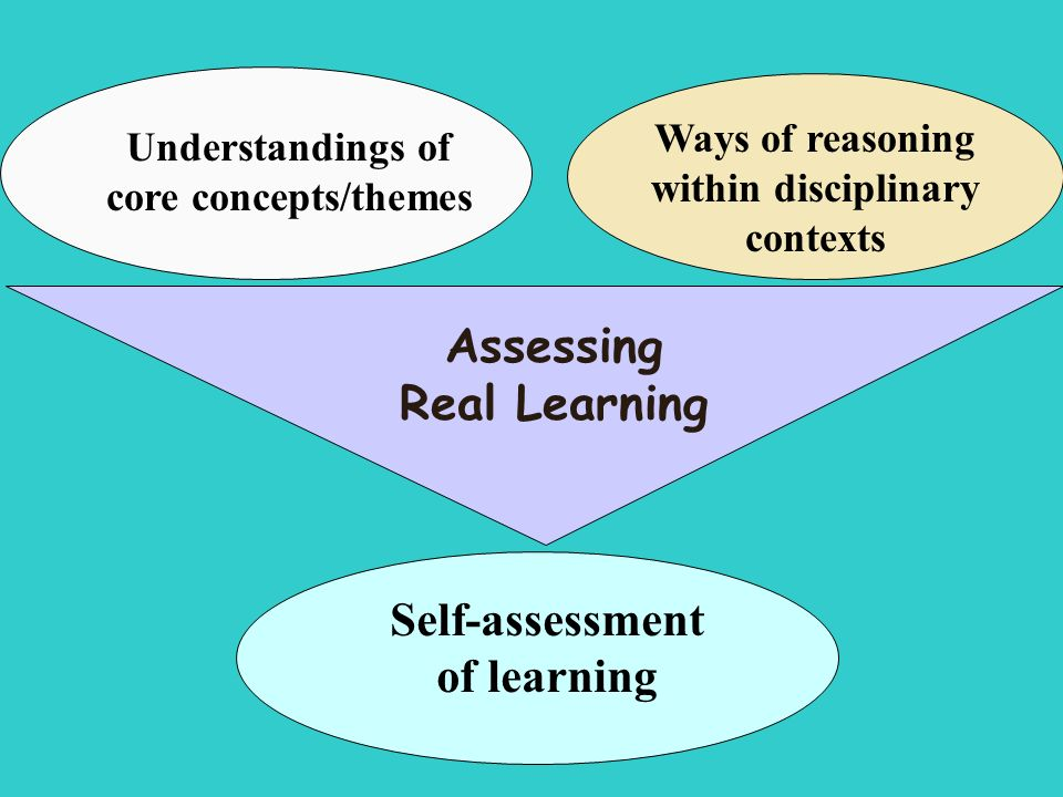 Assessing Real Learning Understandings of core concepts/themes Ways of reasoning within disciplinary contexts Self-assessment of learning