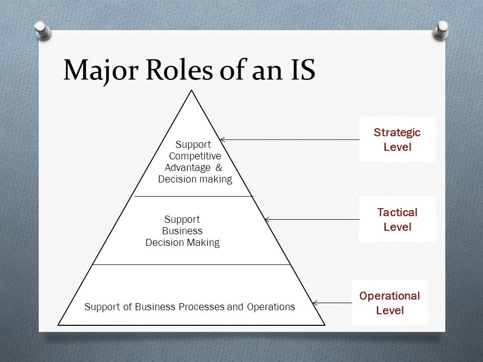 Major Roles of an IS Support of Business Processes and Operations Support Business Decision Making Support Competitive Advantage & Decision making Operational Level Tactical Level Strategic Level