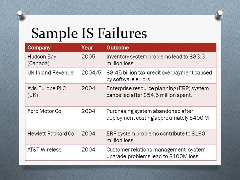 Sample IS Failures CompanyYearOutcome Hudson Bay (Canada) 2005Inventory system problems lead to $33.3 million loss.