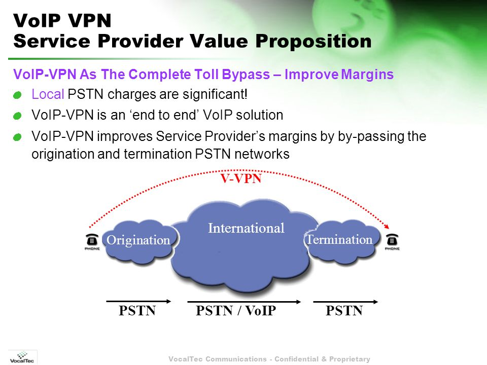 VocalTec Communications - Confidential & Proprietary Origination Termination International VoIP VPN Service Provider Value Proposition VoIP-VPN As The Complete Toll Bypass – Improve Margins Local PSTN charges are significant.