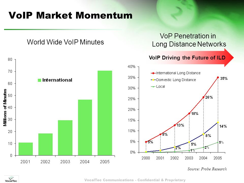 VocalTec Communications - Confidential & Proprietary VoIP Market Momentum VoP Penetration in Long Distance Networks World Wide VoIP Minutes Source: Probe Research VoIP Driving the Future of ILD