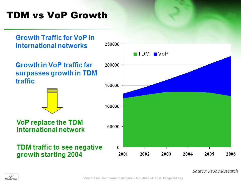 VocalTec Communications - Confidential & Proprietary TDM vs VoP Growth Growth Traffic for VoP in international networks Growth in VoP traffic far surpasses growth in TDM traffic VoP replace the TDM international network TDM traffic to see negative growth starting 2004 Source: Probe Research