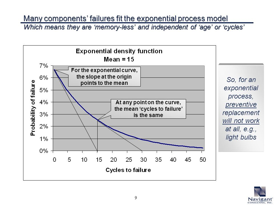9 Many components failures fit the exponential process model Which means they are memory-less and independent of age or cycles So, for an exponential process, preventive replacement will not work at all, e.g., light bulbs For the exponential curve, the slope at the origin points to the mean At any point on the curve, the mean cycles to failure is the same