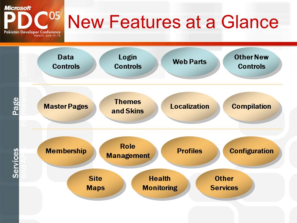 New Features at a Glance Data Controls Data Controls Login Controls Login Controls Web Parts Other New Controls Other New Controls Master Pages Themes and Skins Themes and Skins Localization Compilation Membership Role Management Role Management Profiles Configuration Site Maps Site Maps Health Monitoring Health Monitoring Other Services Other Services Controls Page Framework Services and APIs