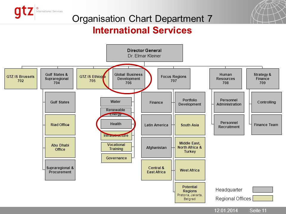 12.01.2014 Seite 11 Seite 11 Organisation Chart Department 7 International Services 12.01.2014 Headquarter Regional Offices Gulf States Riad Office Abu Dhabi Office Supraregional & Procurement Personnel Administration Personnel Recruitment Controlling Finance Team GTZ IS Brussels 702 Gulf States & Supraregional 704 GTZ IS Ethiopia 705 Global Business Development 706 Human Resources 708 Strategy & Finance 709 Focus Regions 707 Director General Dr.