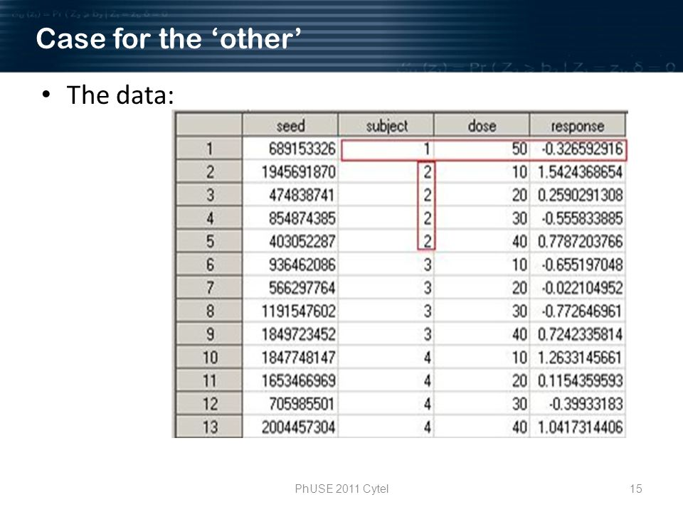 PhUSE 2011 Cytel15 The data: Case for the other