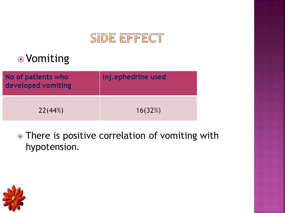 Vomiting There is positive correlation of vomiting with hypotension.