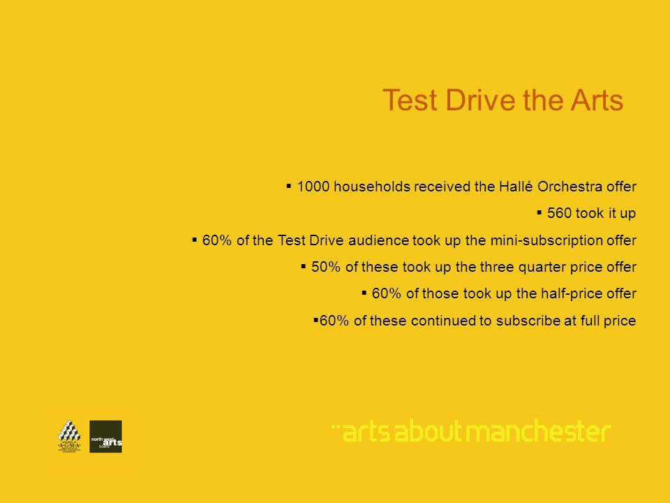 1000 households received the Hallé Orchestra offer 560 took it up 60% of the Test Drive audience took up the mini-subscription offer 50% of these took up the three quarter price offer 60% of those took up the half-price offer 60% of these continued to subscribe at full price Test Drive the Arts