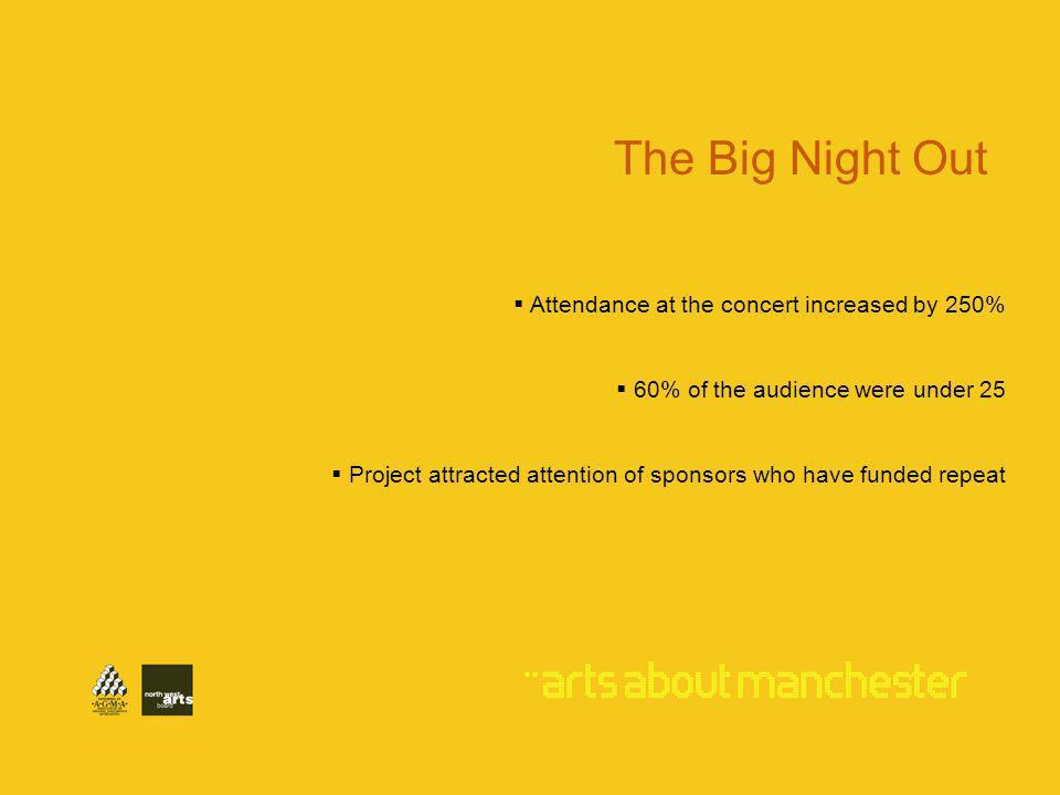 Attendance at the concert increased by 250% 60% of the audience were under 25 Project attracted attention of sponsors who have funded repeat The Big Night Out