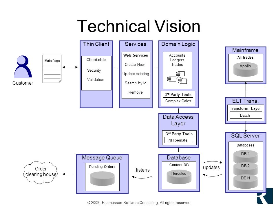 © 2008, Rasmusson Software Consulting, All rights reserved Services Technical Vision SQL Server Mainframe ELT Trans.
