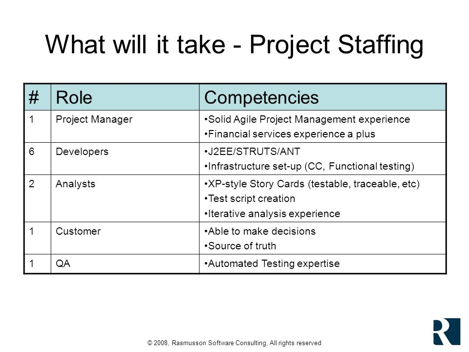 © 2008, Rasmusson Software Consulting, All rights reserved What will it take - Project Staffing #RoleCompetencies 1Project ManagerSolid Agile Project Management experience Financial services experience a plus 6DevelopersJ2EE/STRUTS/ANT Infrastructure set-up (CC, Functional testing) 2AnalystsXP-style Story Cards (testable, traceable, etc) Test script creation Iterative analysis experience 1CustomerAble to make decisions Source of truth 1QAAutomated Testing expertise