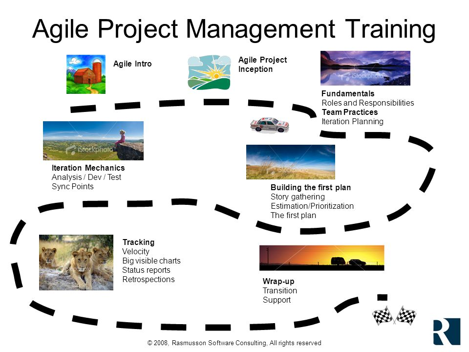© 2008, Rasmusson Software Consulting, All rights reserved Agile Project Management Training Agile Intro Agile Project Inception Fundamentals Roles and Responsibilities Team Practices Iteration Planning Building the first plan Story gathering Estimation/Prioritization The first plan Iteration Mechanics Analysis / Dev / Test Sync Points Tracking Velocity Big visible charts Status reports Retrospections Wrap-up Transition Support