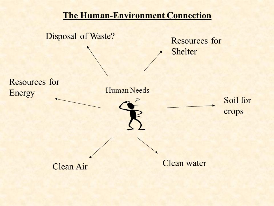 The Human-Environment Connection Human Needs Clean water Clean Air Soil for crops Resources for Shelter Resources for Energy Disposal of Waste