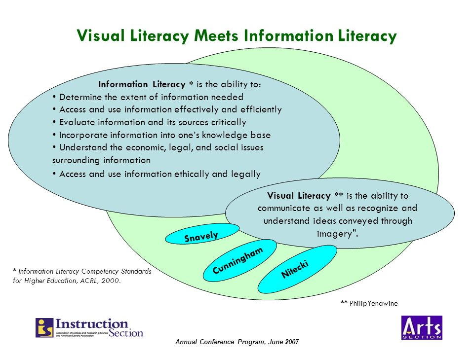 Annual Conference Program, June 2007 Visual Literacy Meets Information Literacy Visual Literacy ** is the ability to communicate as well as recognize and understand ideas conveyed through imagery .