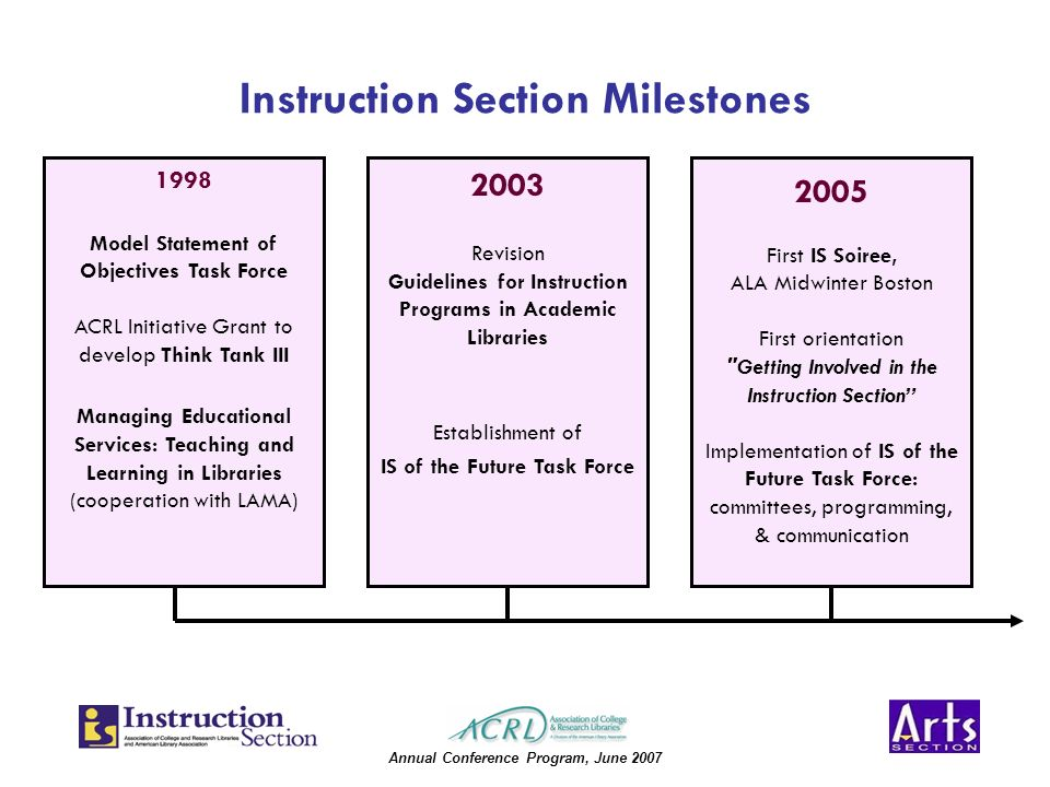 Annual Conference Program, June 2007 Instruction Section Milestones 1998 Model Statement of Objectives Task Force ACRL Initiative Grant to develop Think Tank III Managing Educational Services: Teaching and Learning in Libraries (cooperation with LAMA) 2005 First IS Soiree, ALA Midwinter Boston First orientation Getting Involved in the Instruction Section Implementation of IS of the Future Task Force: committees, programming, & communication 2003 Revision Guidelines for Instruction Programs in Academic Libraries Establishment of IS of the Future Task Force