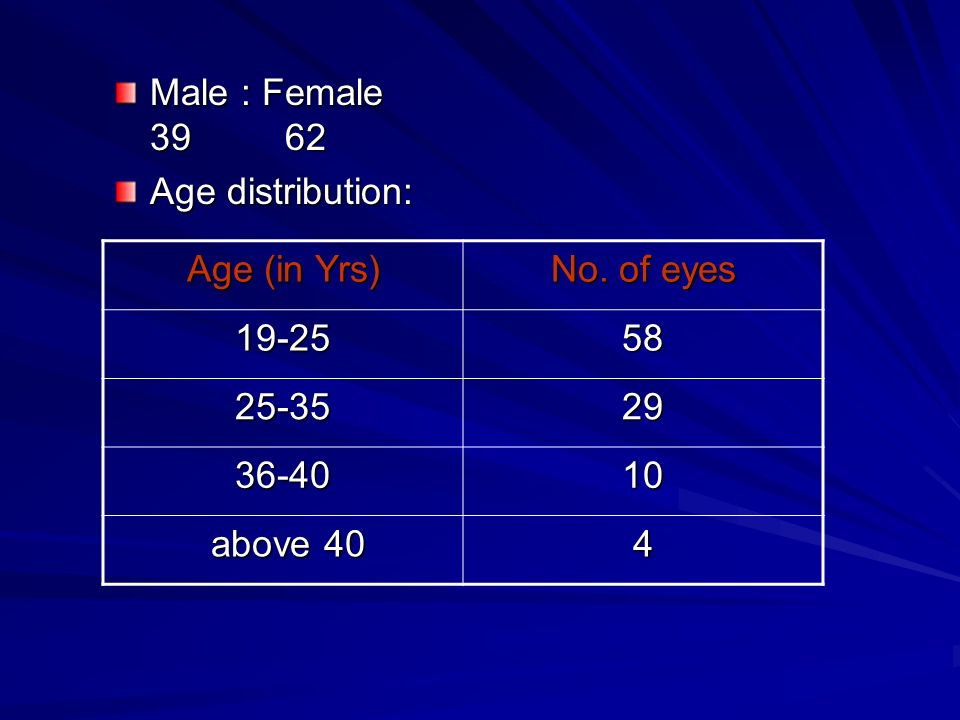 Male : Female 39 62 Age distribution: Age (in Yrs) No.