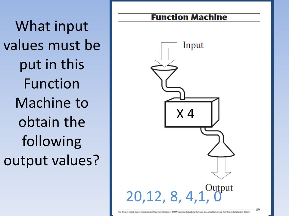 What input values must be put in this Function Machine to obtain the following output values.