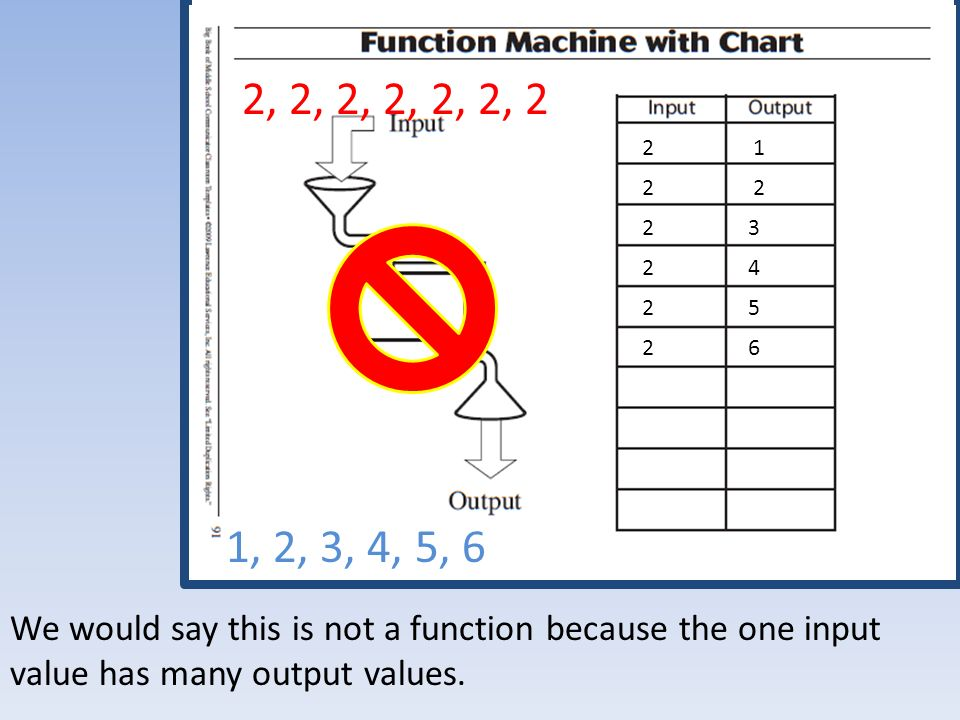 1, 2, 3, 4, 5, 6 2, 2, 2, 2, 2, 2, 2 2 3 2 1 2 2 4 2 5 2 6 We would say this is not a function because the one input value has many output values.