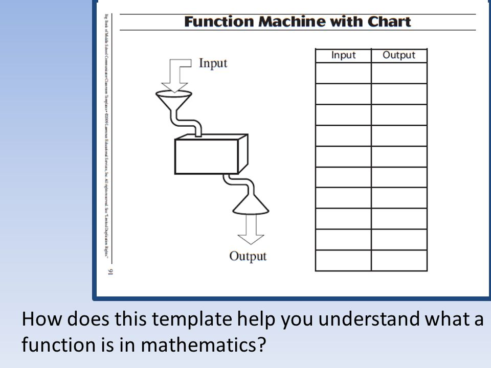 How does this template help you understand what a function is in mathematics